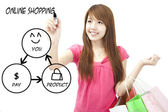 Young woman drawing shopping online diagram — Stock Photo