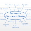 Business success model — Stock Photo