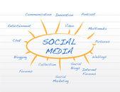 Social media mind map concept illustration design — Stock Photo
