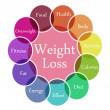 Weight Loss illustration — Foto Stock