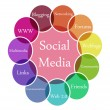Royalty-Free Stock Photo: Social Media illustration