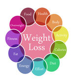Weight Loss illustration — Stock Photo