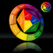 Color Wheel — Image vectorielle