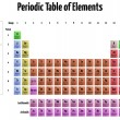 Periodic Table of Elements — Imagen vectorial