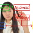 Business woman drawing flow chart — Stock fotografie #6593044