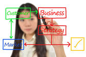 Business woman drawing flow chart — Stock Photo