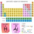 Period Table of Elements — Imagen vectorial