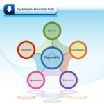 Постер, плакат: Psychological Personality Traits Chart Diagram