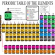 Periodic Table of the Chemical Elements — Stock Vector #5538420