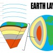 Earth Layers — Stok Vektör