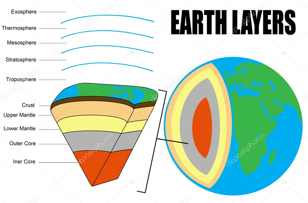 Earth Layers - Cross section - vector illustration (for basic education, geology & schools) — Stock Vector #5627894