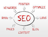 SEO - Search Engine Optimization — Fotografia Stock