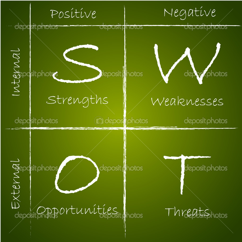 Illustration of SWOT analysis diagram on chalk board — Stock Vector #5592678