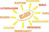 Kelime ile din zihin haritası — Stok Vektör