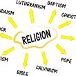 Stock Vector: Religion mind map with words