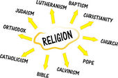 Religion mind map with words — Stock Vector