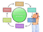 Διαδικασία ανάπτυξης. — Φωτογραφία Αρχείου