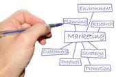市场营销 — 图库照片