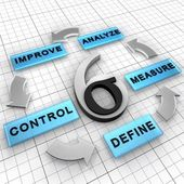 Six Sigma DMAIC project methodology — Stock Photo