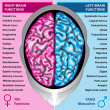 Human brain left and right functions — Stock Photo