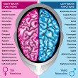 Human brain left and right functions — Stockfoto