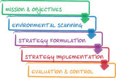 Fotografie Strategy process business diagram
