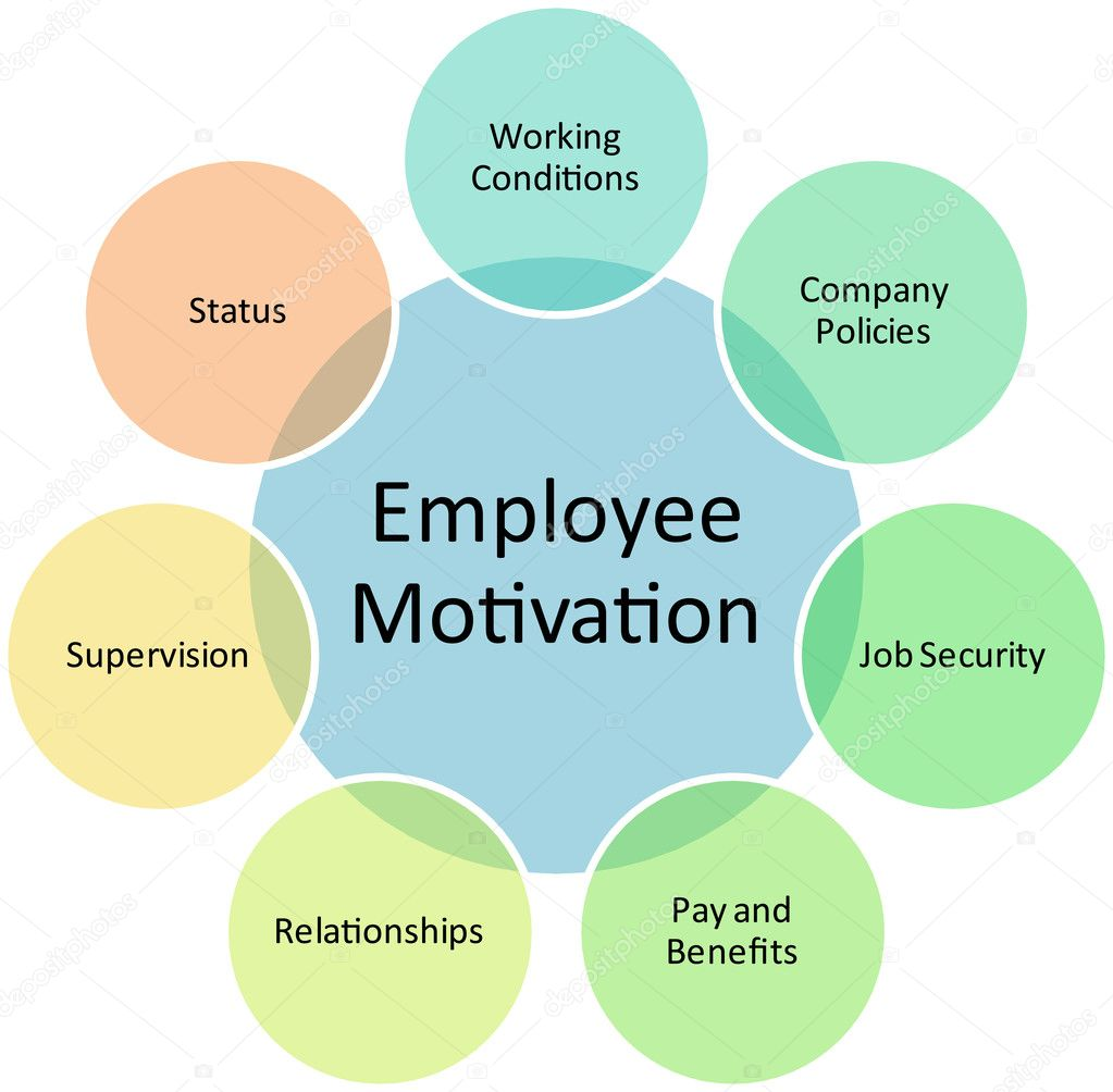 discuss the importance of employee motivation in an organisation If you are managing a department or even a small team, it is critical to understand the importance of motivation and the factors that go in to inspiring it.