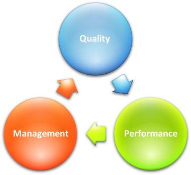 Quality management business diagram