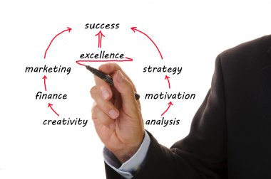 Excellence business plan