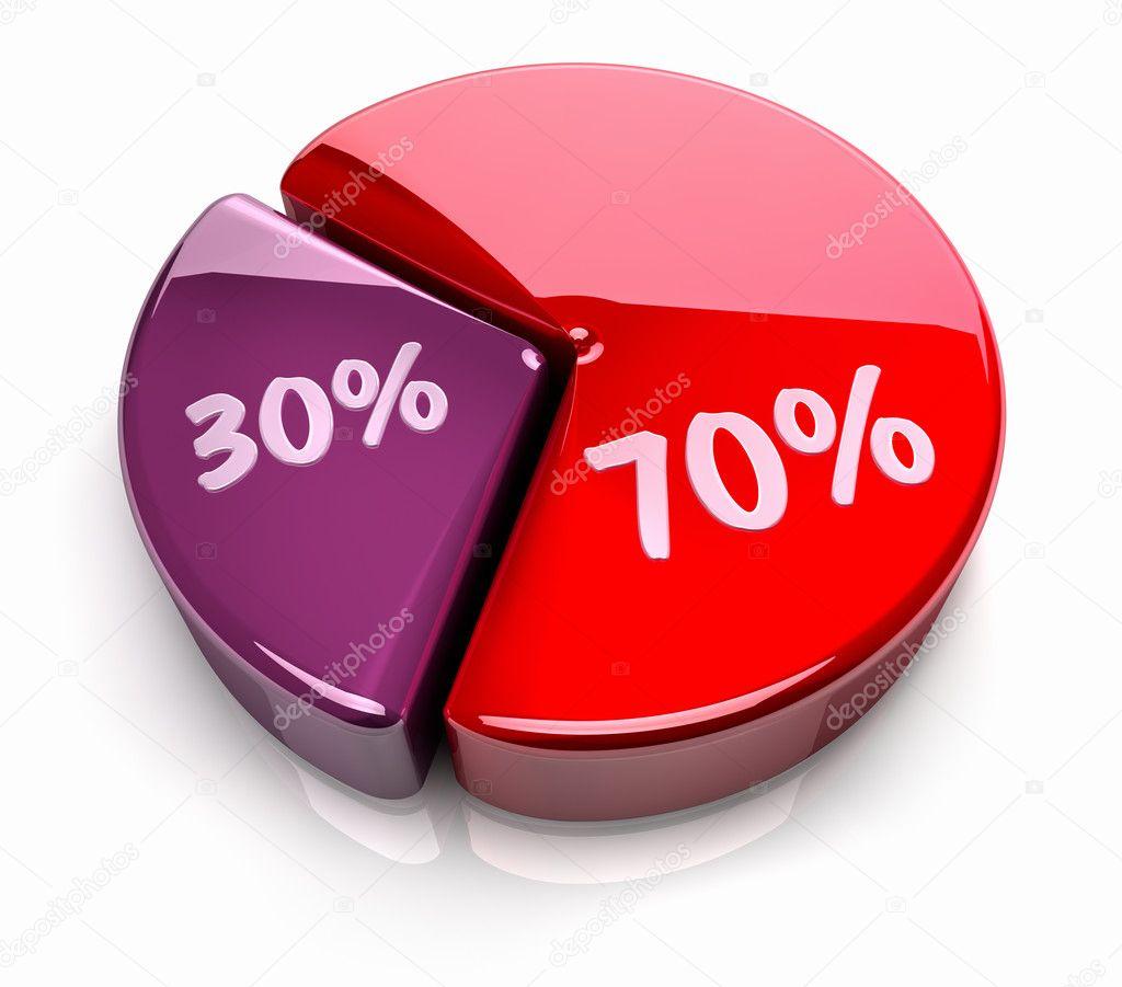 Pie chart 70 30 percent stock photo threeart 6157295 pie chart 70 30 percent stock photo nvjuhfo Image collections