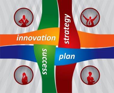 Four key of strategy