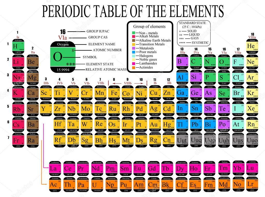 Tabla periodica de los elementos qumicos archivo imgenes colorido tabla periodica de los elementos qumicos ilustracin vectorial vector de roxanabalint urtaz Gallery