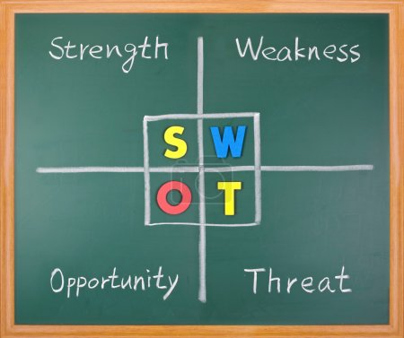 Photo for SWOT analysis, strength, weakness, opportunity, and threat words on blackboard. - Royalty Free Image