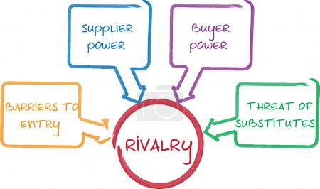 Competitive Rivalry business diagram