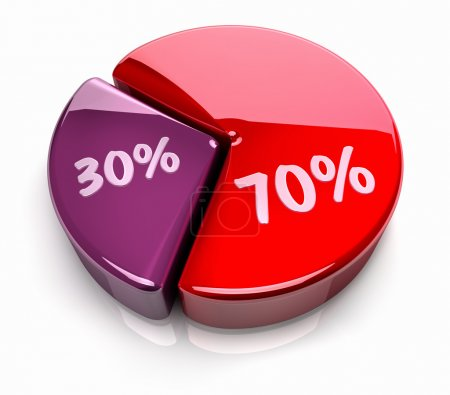 Pie Chart 70 - 30 percent