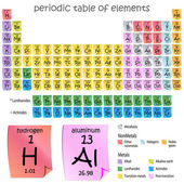 An image of a periodic table of elements - sticky note style