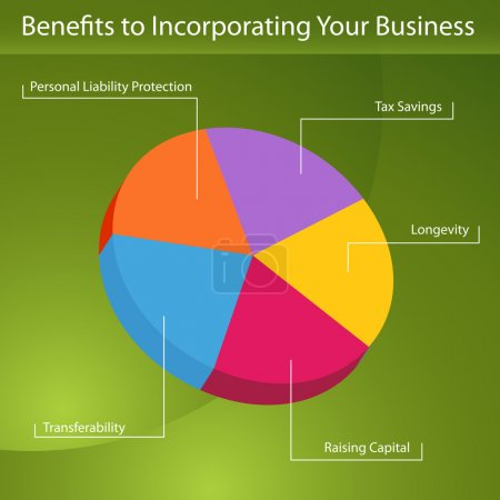 Benefits To Incorporation