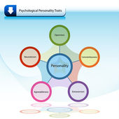 An image of a psychological personality traits chart diagram