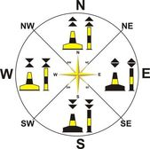 Symbols of the compass on the water