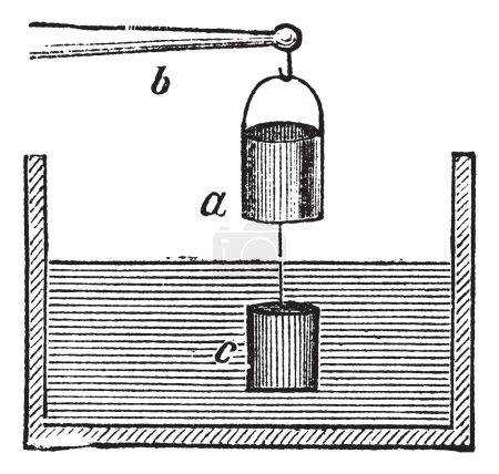 The Experimental Verification of Archimedes principle vintage en