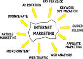 Internet marketing networking concept words