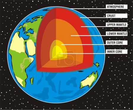 Illustration for Eath`s cross section, upper & lower mantle, inner & outer core - Royalty Free Image