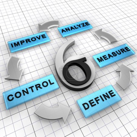 Six Sigma DMAIC project methodology